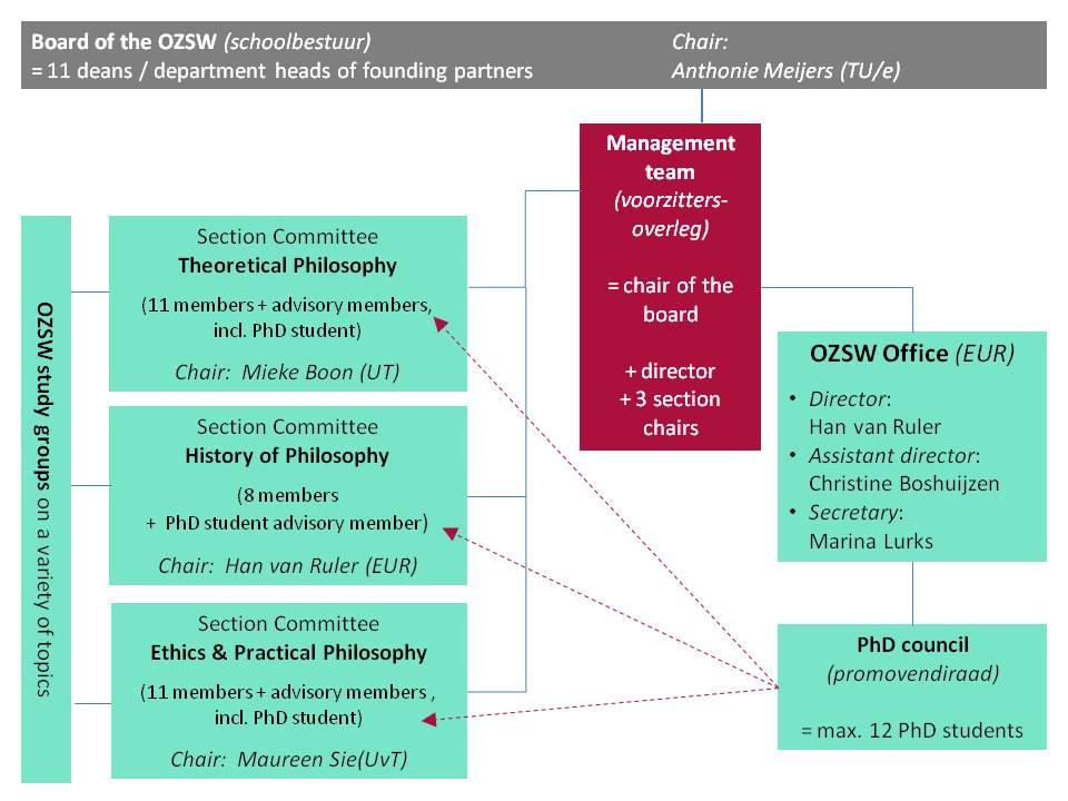 Organisatiestructuur van de OZSW